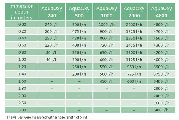 Aerator AquaOxy 1000 [1]