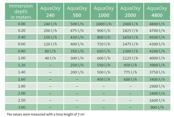 Aerator AquaOxy 500 1