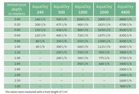 Aerator AquaOxy 2501