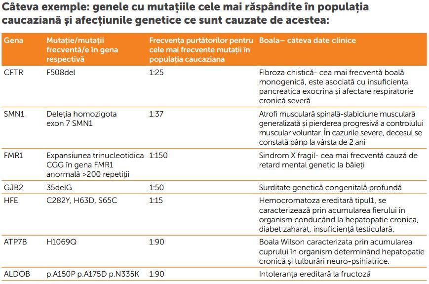 Exemple gene cu mutatii