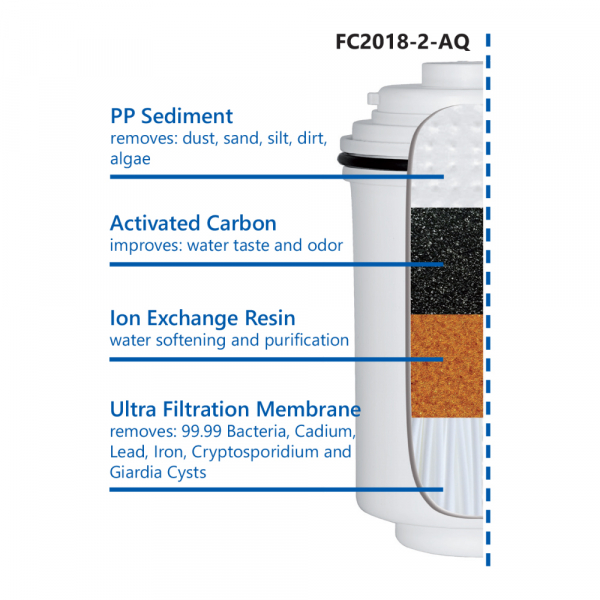 Cartus filtrant ultrafiltrare si carbon activ pentru sistemele  Aquafilter FH2018-2-AQ 1