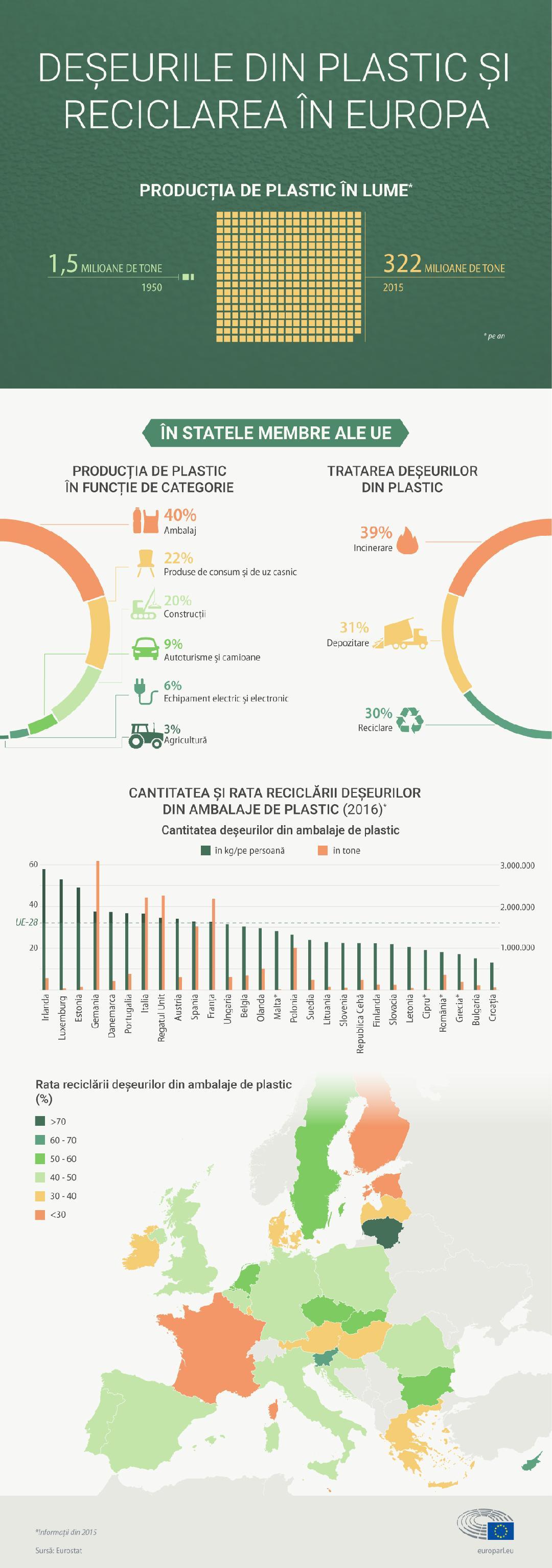 Statistici poluare plastic Eurostat