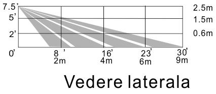 detector de miscare PIR- vedere laterala