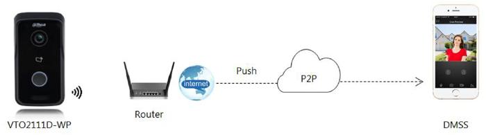 accesare interfon Dahua prin tehnologia P2P