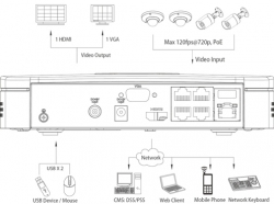 NVR HD DAHUA NVR2104-P (PoE), max.4 camere IP1