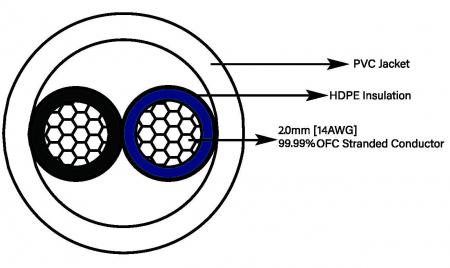 Cablu de boxe la metru Taga Harmony Azure 14-2C1