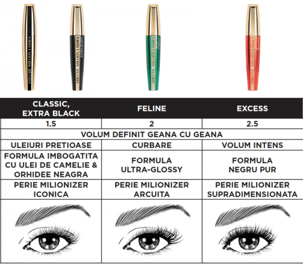 Mascara L'Oreal Paris Volume Million Lashes Feline, volum si curbare, black 1