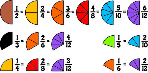 Placinta fractiilor 3