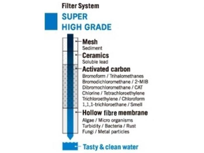 Rezerva filtru apa Cleansui Mitsubishi HGC09E-big