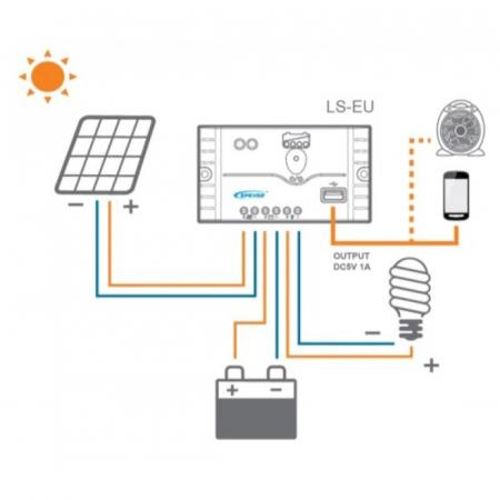 Sistem fotovoltaic 30W cu Invertor 200W - 12V4