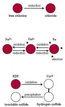 Filtru de dus KDF3