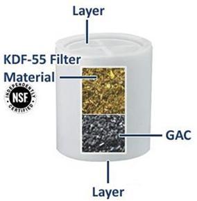 Filtru de dus KDF5