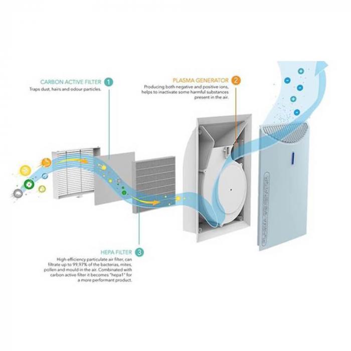 Purificator aer Emed PA600 cu filtru HEPA, functie Plasma si Ionizare 2