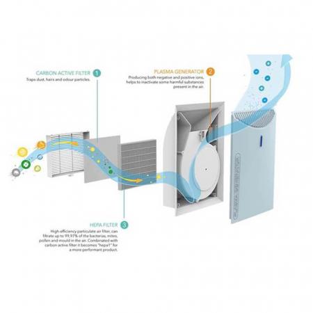 Purificator aer Emed PA600 cu filtru HEPA, functie Plasma si Ionizare2