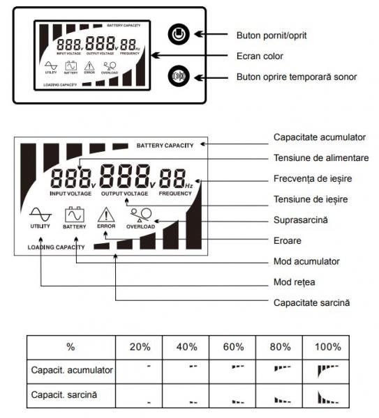 Stabilizator si UPS, 800VA/480W, Ferroli Guard 800 [1]