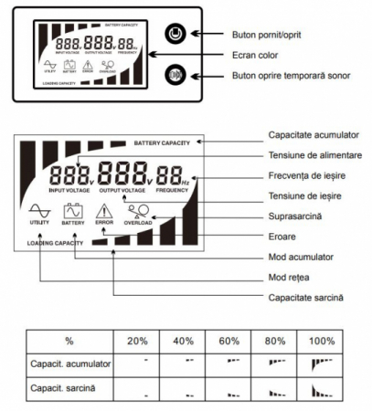 Stabilizator si UPS, 500VA/300W, Ferroli Guard 5001