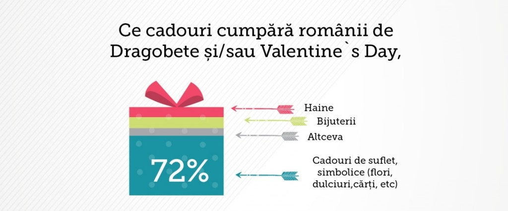 Infografic Dragobete 2