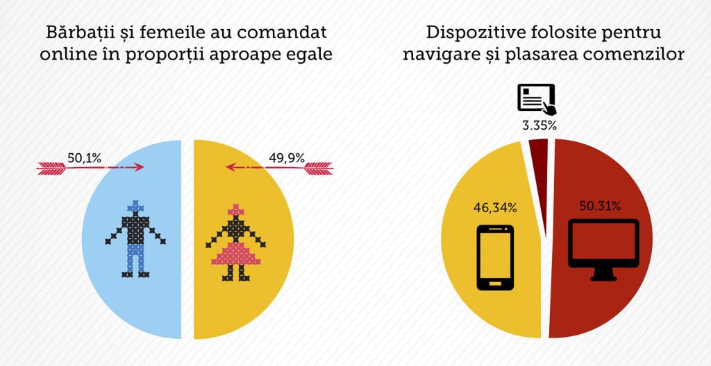 Infografic cumparatori ColorEscu gen