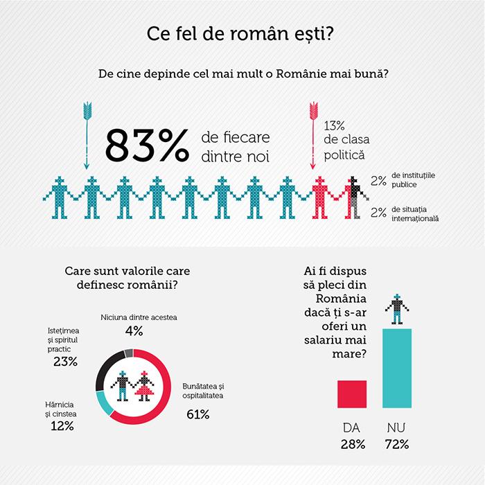 SONDAJ ColorEscu: 7 din 10 români nu ar pleca din țară pentru un salariu mai bun și mai mult de 8 din 10 consideră că o Românie mai bună depinde doar de noi