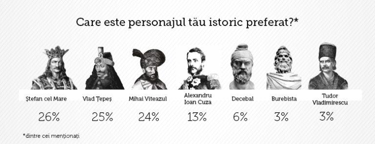 Sondaj ColorEscu: personajul istoric preferat