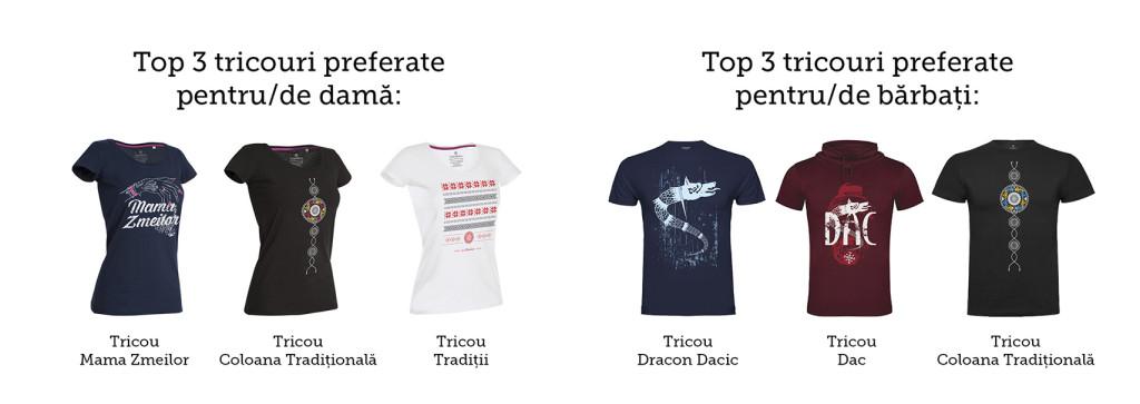 Infografic cumparaturi ColorEscu top tricouri