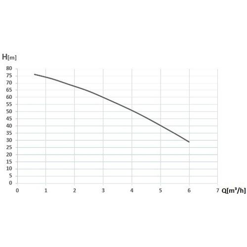 Pompa submersibila multietajata apa curata Wasserkonig WK6000-80, 1850 W, 100 l/min, Hmax. 80 m [1]