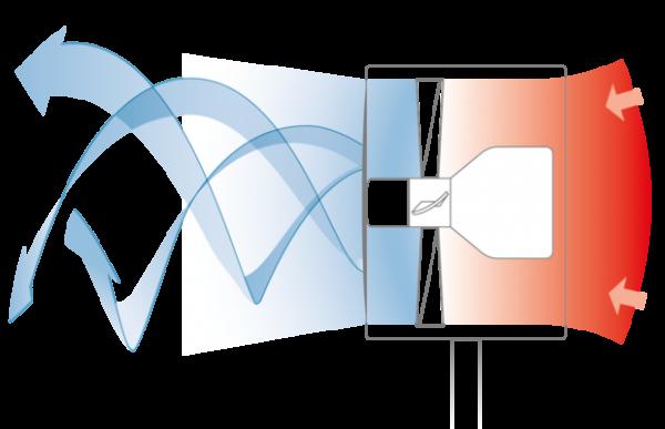 F50 Ventilator Air Shower Boneco [5]