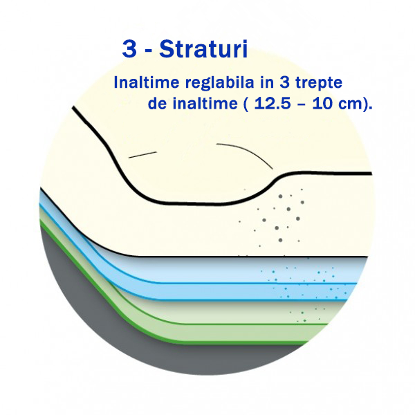 Perna CPAP Varius - spuma cu memorie, reglabila in 3 trepte de inaltime [2]