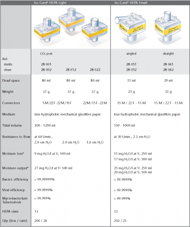 Filtru CPAP antibacterian si viral - Gibeck Iso-Gard HEPA Light, HEPA class 13 [3]