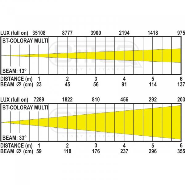 Proiector LED Briteq BT-COLORAY MULTI [18]