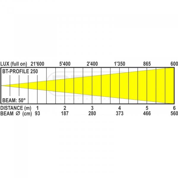 Profil Briteq BT-PROFILE250OPTIC 50DEG [1]
