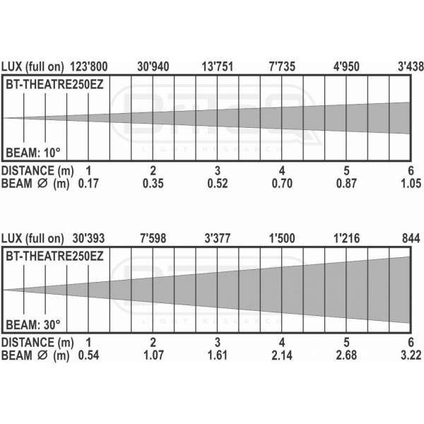 Proiector LED Briteq BT-THEATRE 250EZ 7