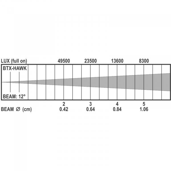 Moving Head LED Briteq BTX-HAWK 10