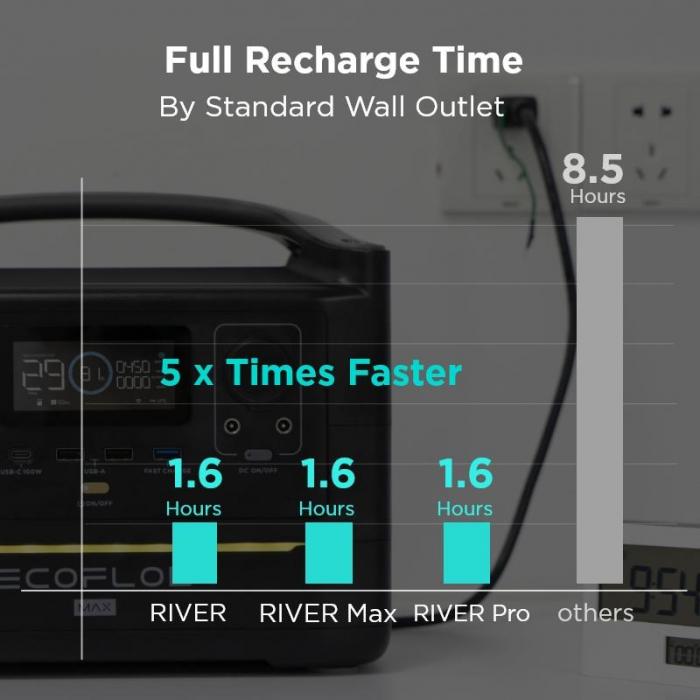 EcoFlow River Max statie de incarcare solara portabila [5]