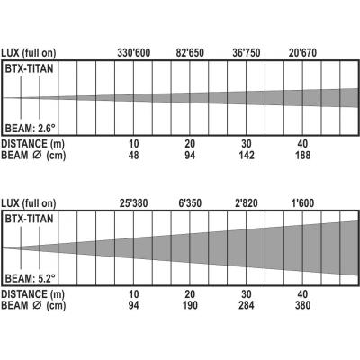 Moving Head Beam Briteq BTX-TITAN7