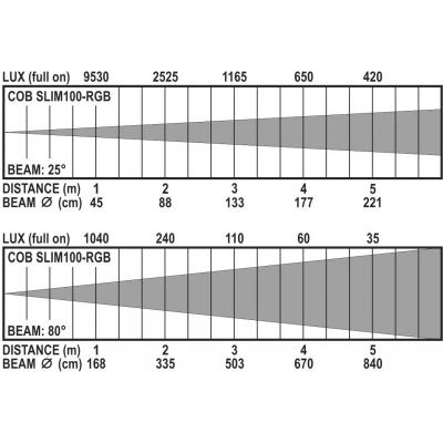 Par LED proiector Briteq COB SLIM100-RGB [10]