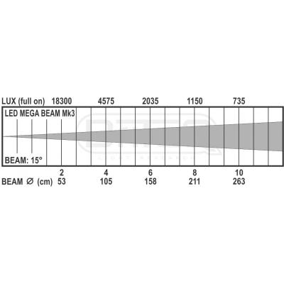 Par LED Briteq LED MEGA BEAM Mk310