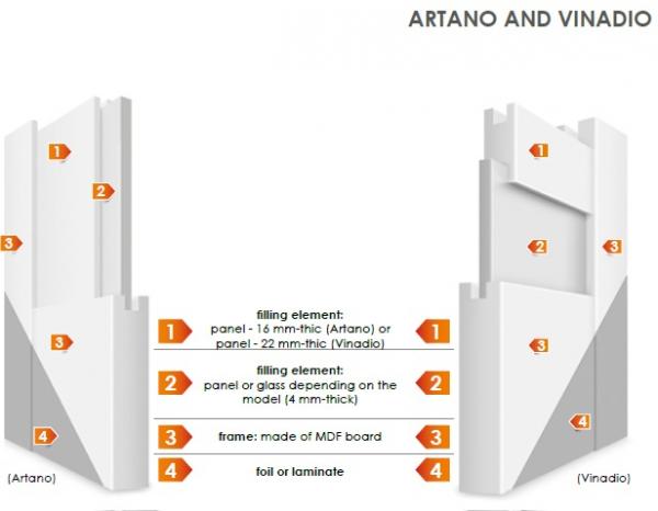 ARTANO 1 - Usa Interior modulara MDF 3