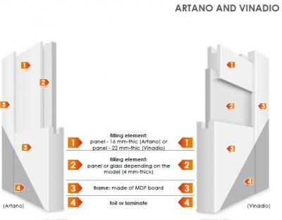 ARTANO 1 - Usa Interior modulara MDF3