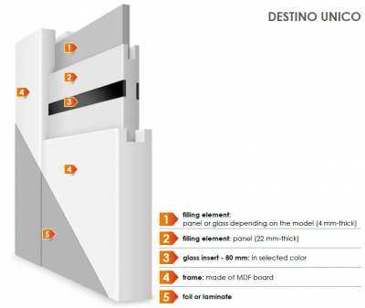 DESTINO UNICO 5 - Usa Interior modulara MDF5
