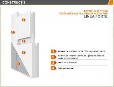 LINEA FORTE 3 - Usa Interior modulara MDF3