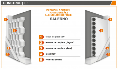 SALERNO 3 - Usa Interior celulare MDF3