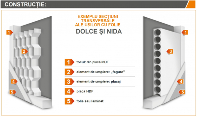 DOLCE 2 - Usa Interior celulare MDF3