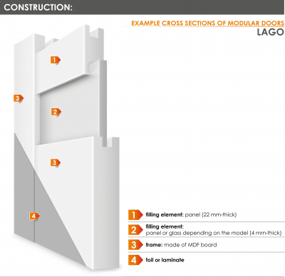 LAGO 2 - Usa Interior modulara MDF1