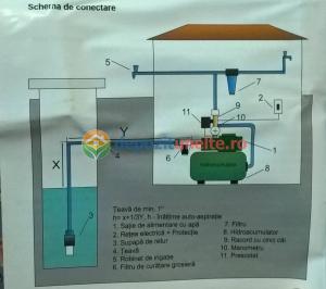 "Pompa apa de suprafata JET100L , 1500W, 1"" tol, 9 m 100% CUPRU6"