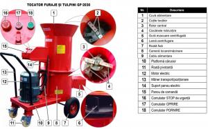 Tocator electric pentru furaje, resturi vegetale si tulpini groase cu motor trifazat 7,5kW, tensiune 380V [1]