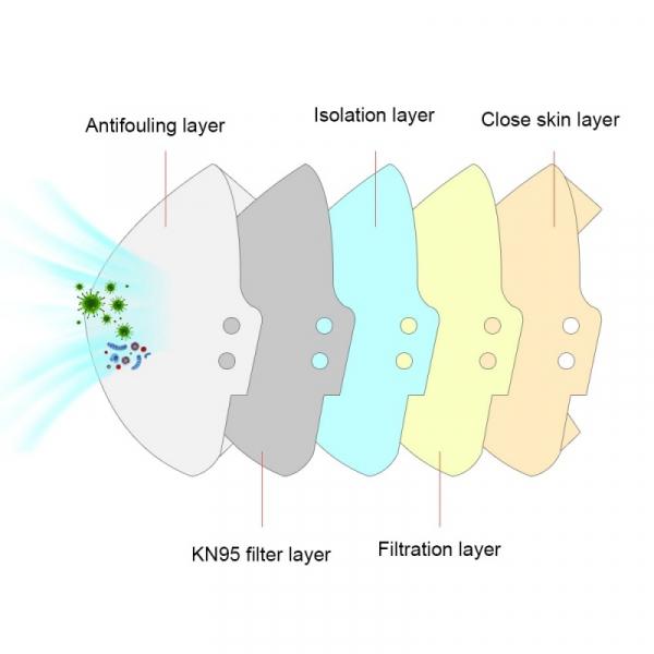 Masca faciala KN95, antivirus cu 5 straturi de calitate superioara internationala si fixare cu elastic 1