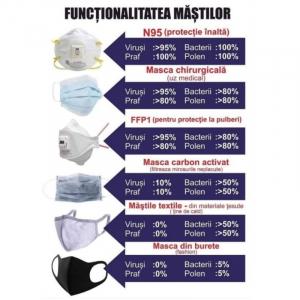 Masca faciala KN95, FFP2, antivirus cu 5 straturi de calitate superioara internationala si fixare cu elastic7