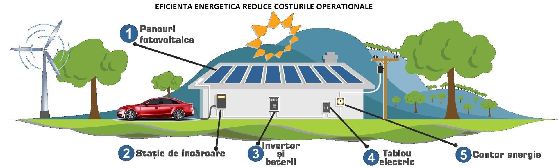 Cum reducem factura de energie