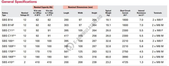 Acumulator PowerSafe ® SBS EON V Front Terminal Enersys 12 V 190 Ah extreme-big